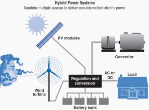 hybrid-power-systems