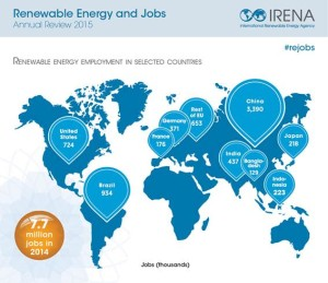 7.7 million jobs in renewable energies worldwide