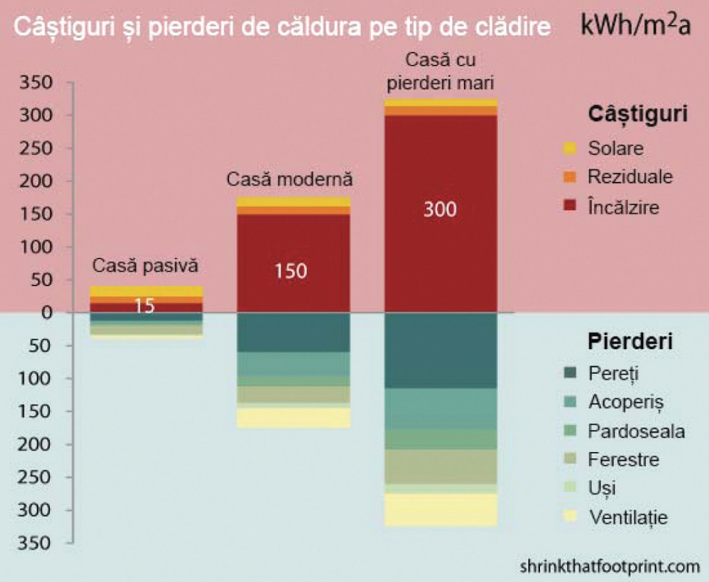 Casele pasive şi strategia Europeană privind creşterea performanţei energetice a clădirilor 01