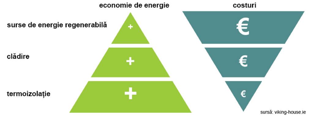Casele pasive şi strategia Europeană privind creşterea performanţei energetice a clădirilor 03