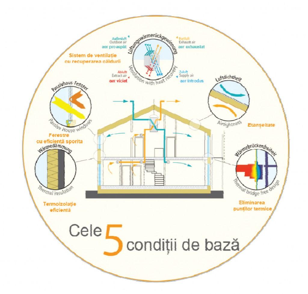 Casele pasive şi strategia Europeană privind creşterea performanţei energetice a clădirilor