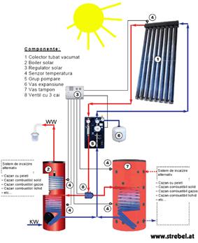 Eficienta energetica din Bucatarie 03