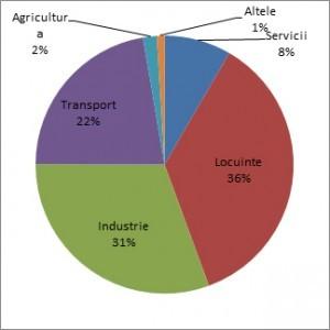 Eficienta energetica din Bucatarie