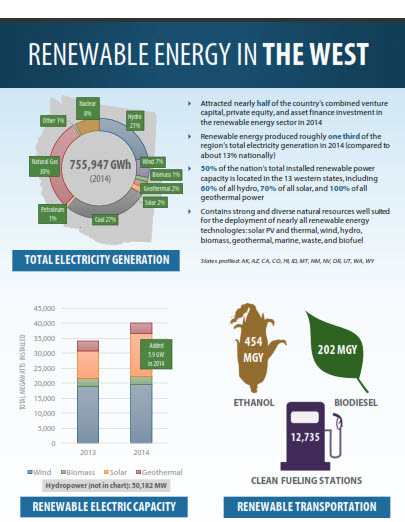 Renewable energy in the west 11.2015
